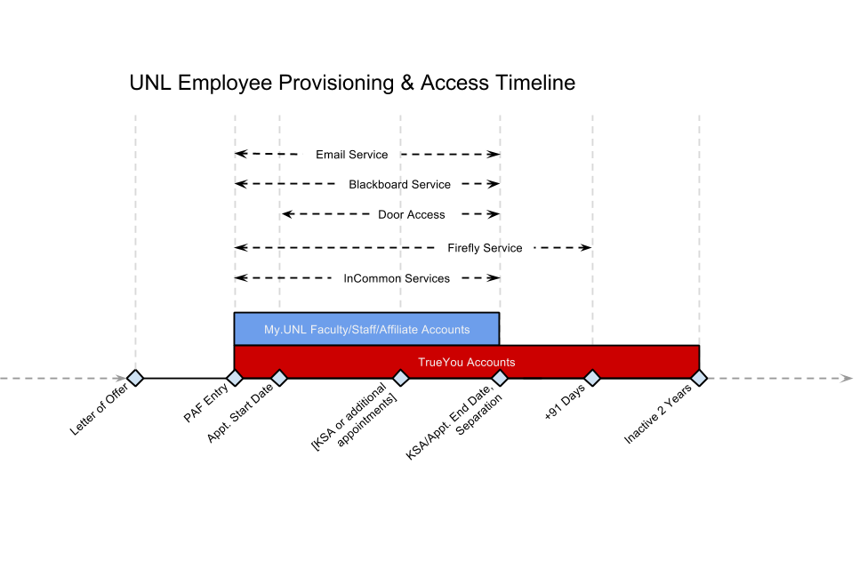 Employee Provisioning & Access Timeline